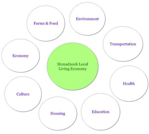 Mapping Our Local Living Economy